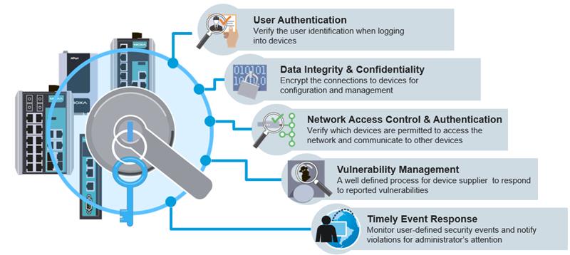 https://www.moxa.com/Moxa/media/Article/2020/cybersecurity-guidelines.png