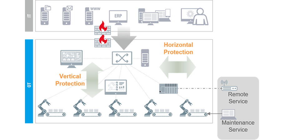https://www.moxa.com/Moxa/media/Article/2020/cybersecurity-horizontal-vertical-protection-web.png