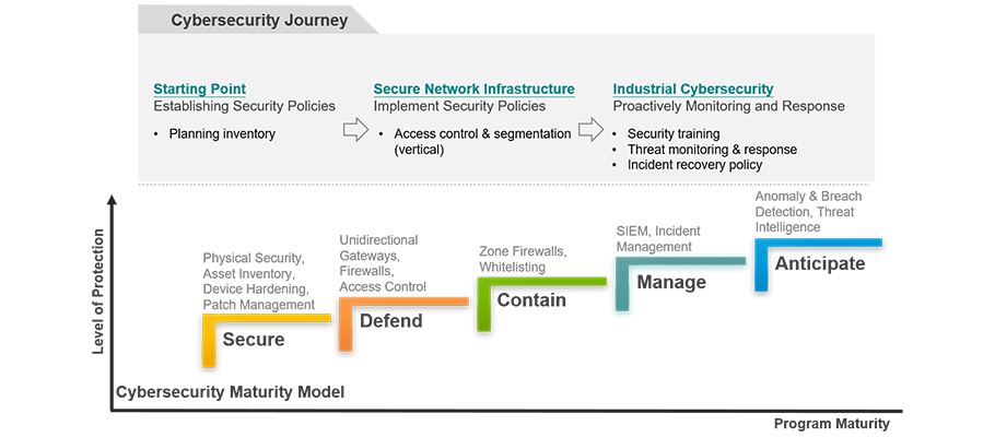 https://www.moxa.com/Moxa/media/Article/2020/cybersecurity-maturity-model-web_1.png