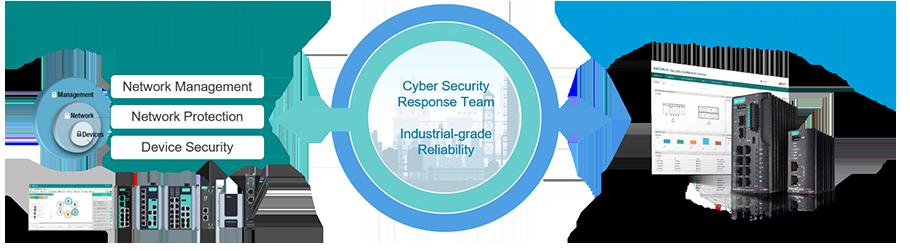 https://www.moxa.com/Moxa/media/Article/2020/moxa-network-security-solution-framework-web_2.png