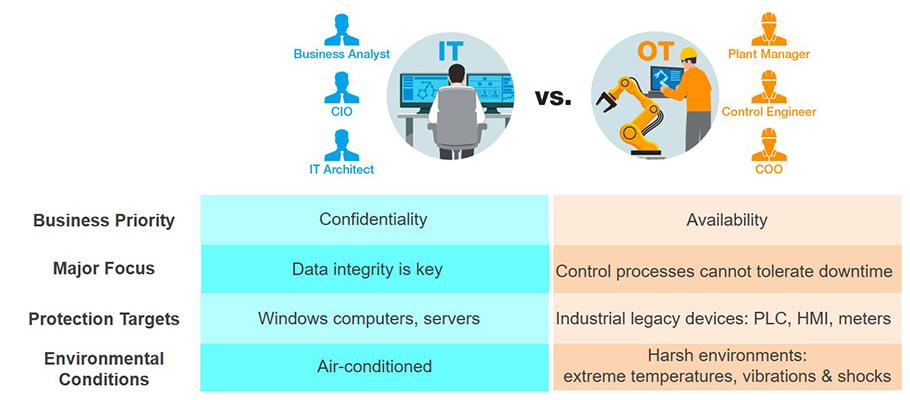 https://www.moxa.com/Moxa/media/Article/2021/ot-it-difference-s.jpg
