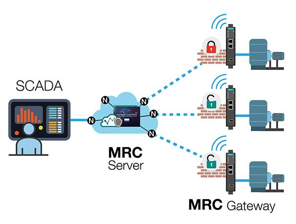 https://www.moxa.com/Moxa/media/Article/moxa-remote-connect-01.jpg