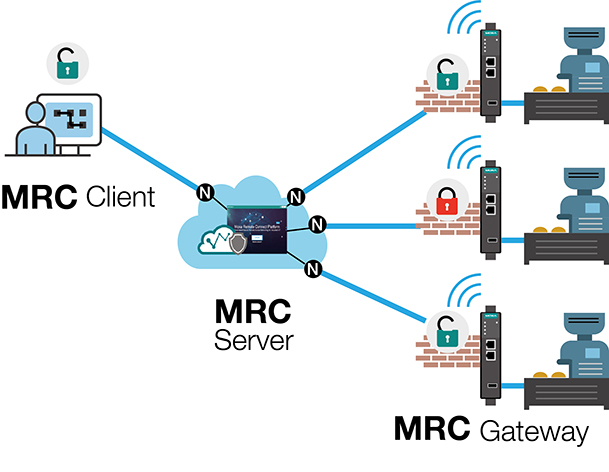 https://www.moxa.com/Moxa/media/Article/moxa-remote-connect-02.jpg
