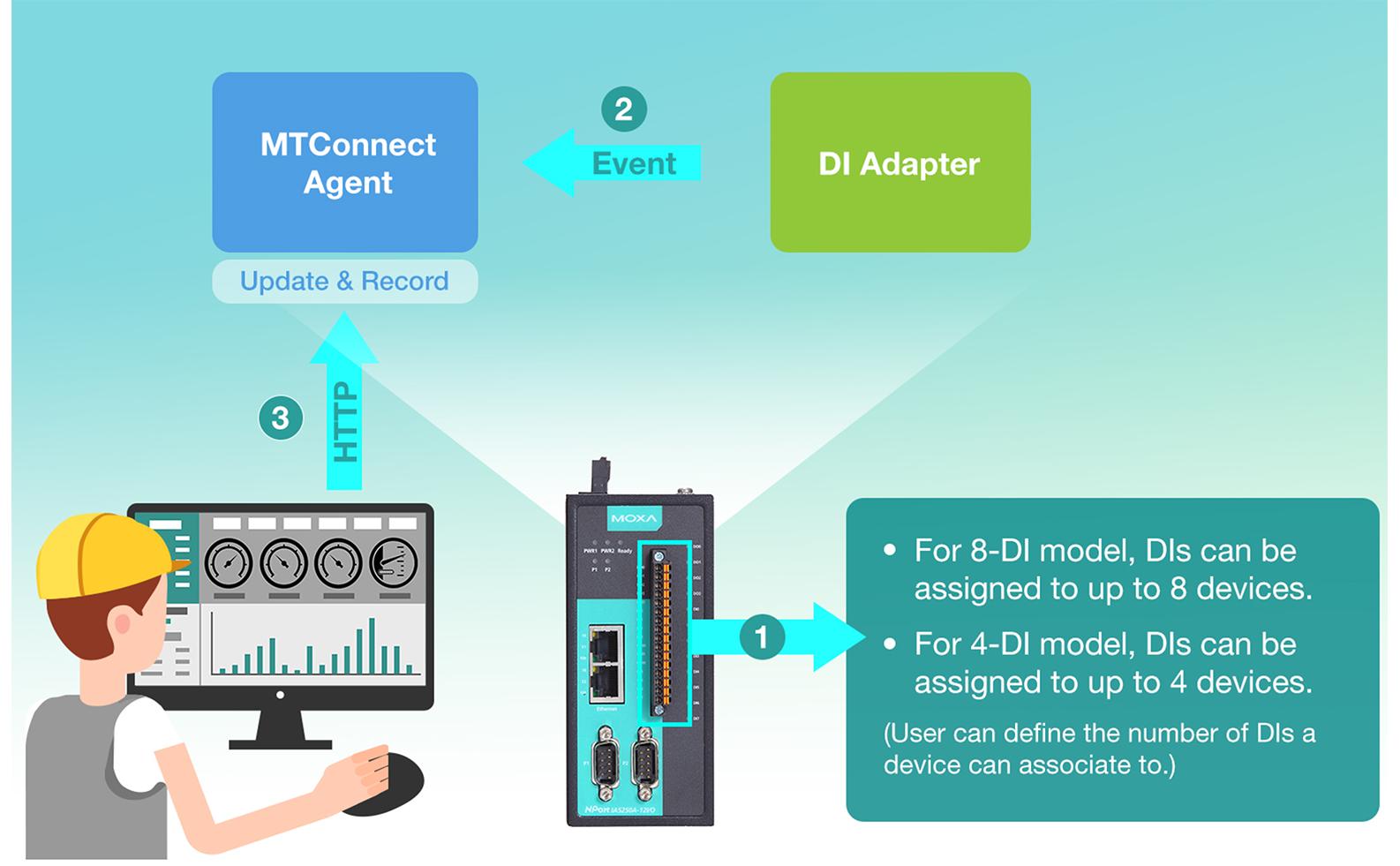 NPort IAW5000A-I/O Series - Combo Device Servers   MOXA