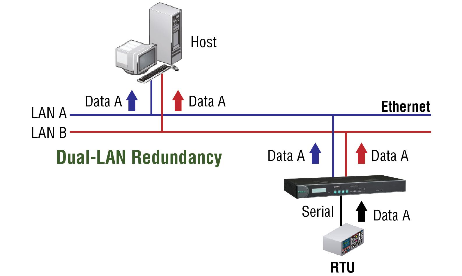 moxa virtual serial port software