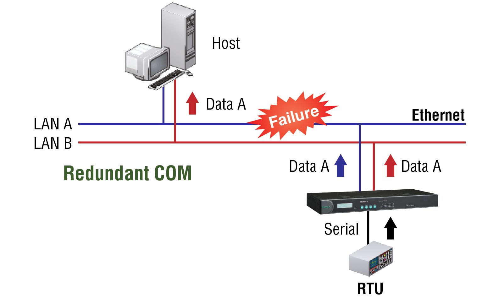 CN2600 Series - Terminal Servers | MOXA