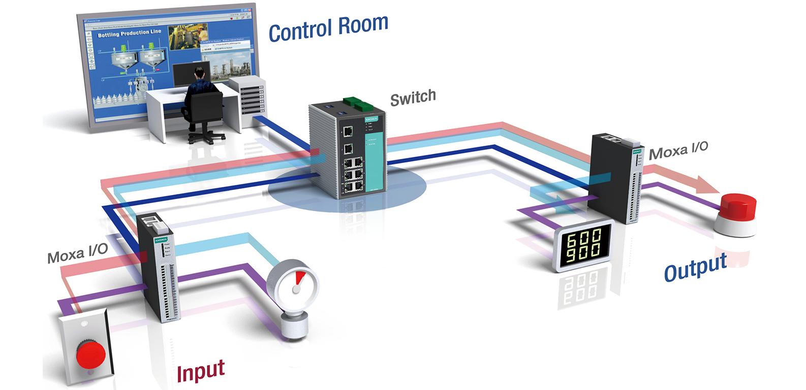 Iologik E1200 Series Universal Controllers I Os Moxa Plc Io Wiring Diagram