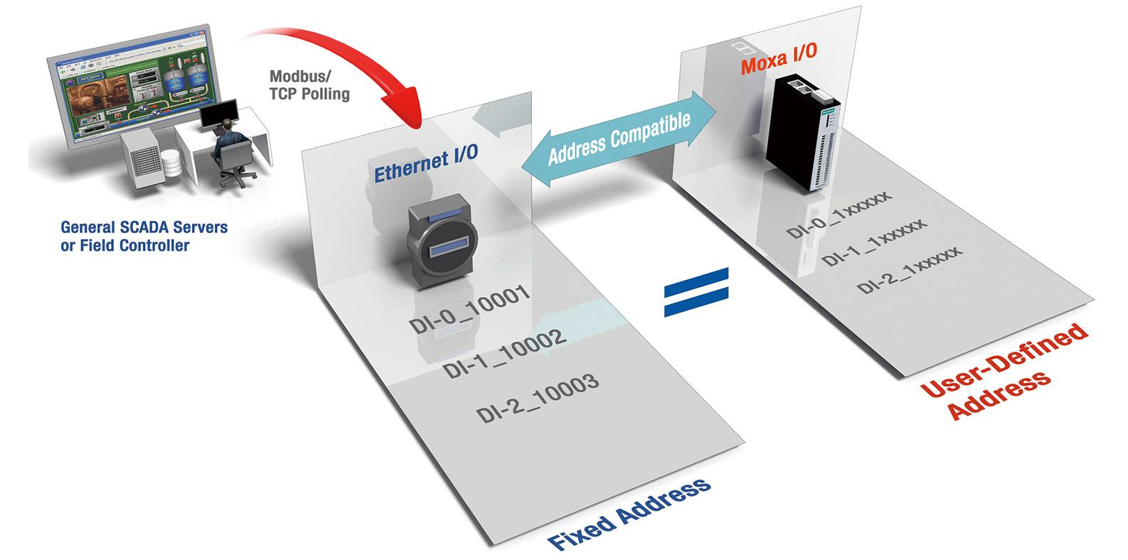 Schema Collegamento Ethernet : Iologik e1200 series universal controllers & i os moxa