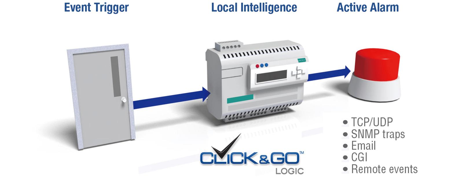 ioLogik E2200 Series - Universal Controllers & I/Os | MOXA