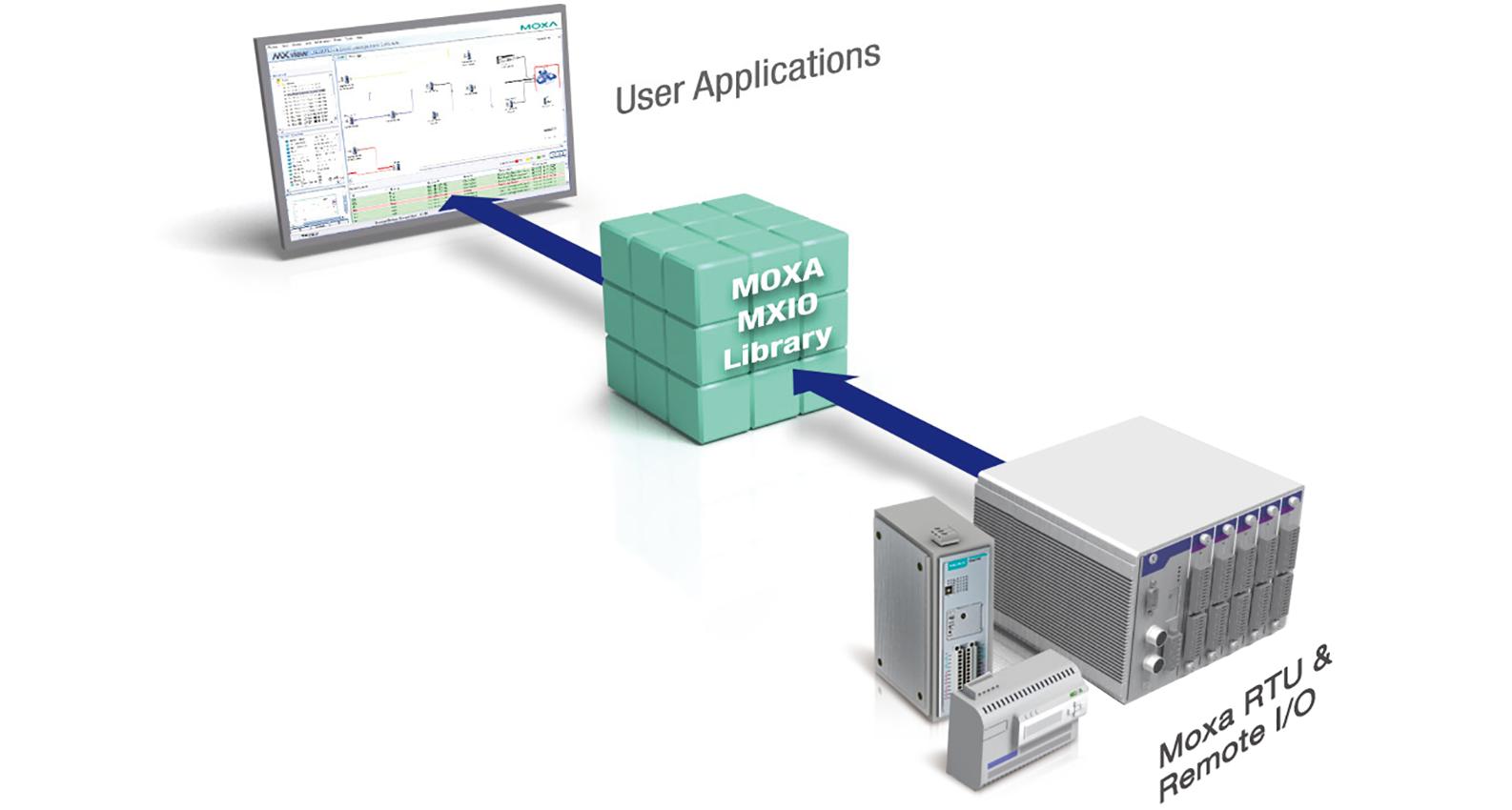MXIO Programming Library - I/O Library | MOXA