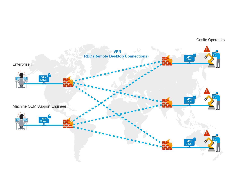 Simplify IIoT Connectivity | Moxa