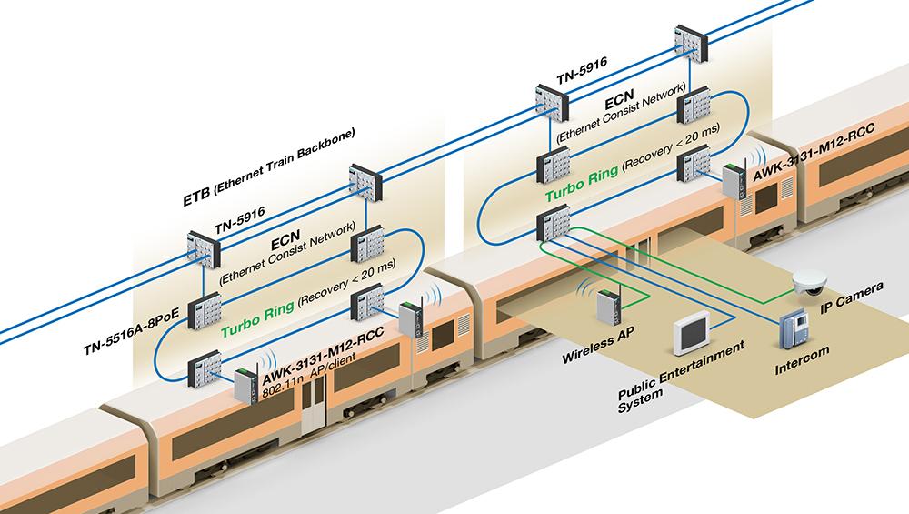 Building Partnerships for Smart Rail Success | Moxa