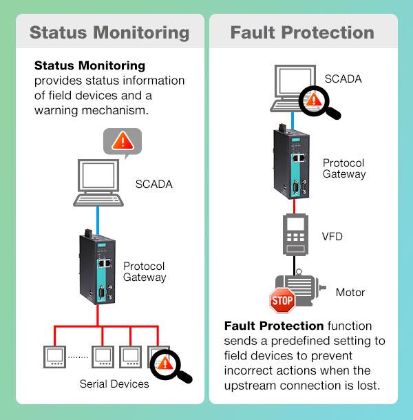 Connect Modbus Devices to PORIFINET/PORFIBUS Networks | Moxa