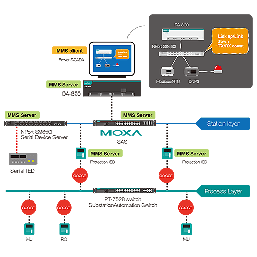 Industry's First IEC 61850 MMS Serial Device Servers | Moxa