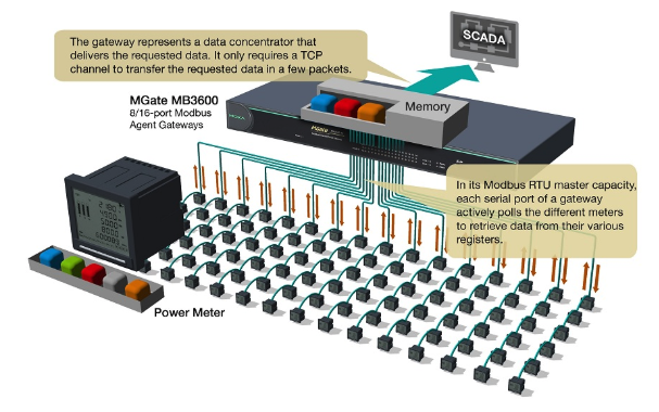 Speed Up Your SCADA Performance with Modbus Gateways